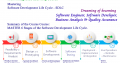 Mastering Software Development Life Cycle